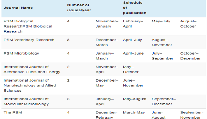 Article Publication Calendar