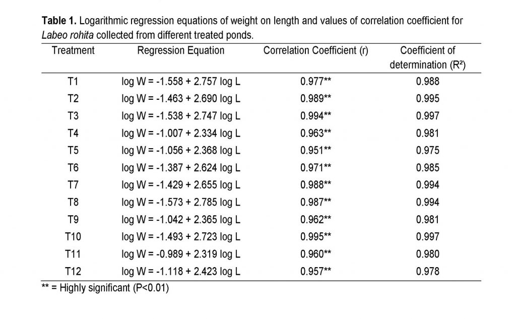 Logarithmic regression equations of weight on length