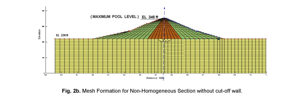 mesh for non-homogeneous section