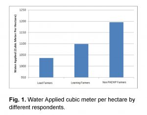 water applied by respondents