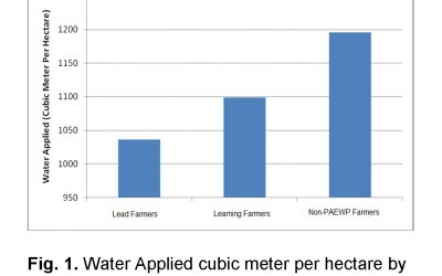 Water Applied cubic meter per hectare