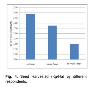 seed harvested by respondents