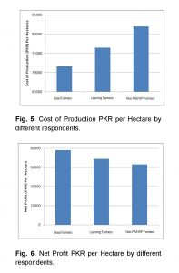 agriculture production cost