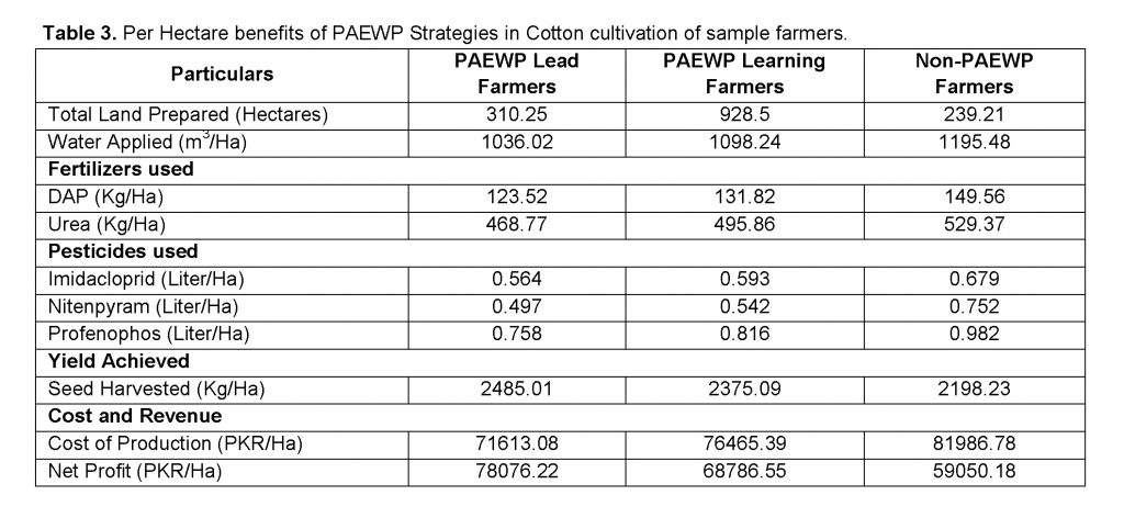 per hectare benefits in cotton cultivation