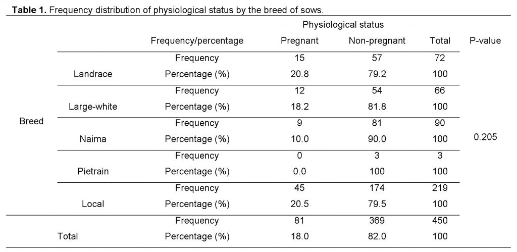 Frequency distribution of physiological status by the breed of sows.
