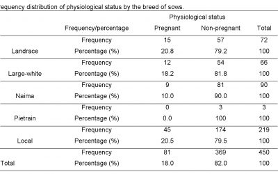Frequency distribution of physiological status by the breed of sows