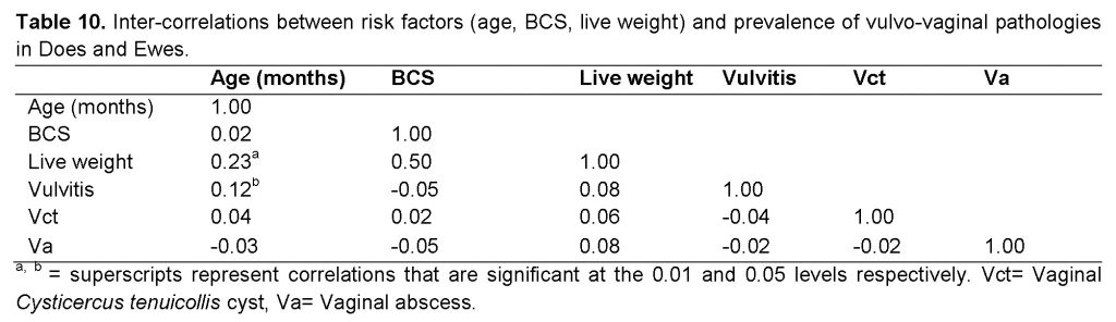 risk factors (age, BCS, live weight) and prevalence of vulvo-vaginal pathologies