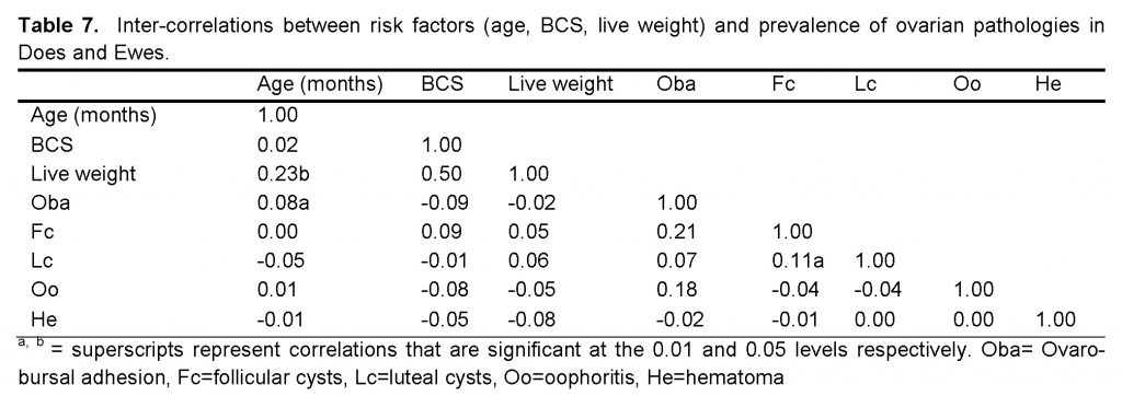 Inter-correlations between risk factors