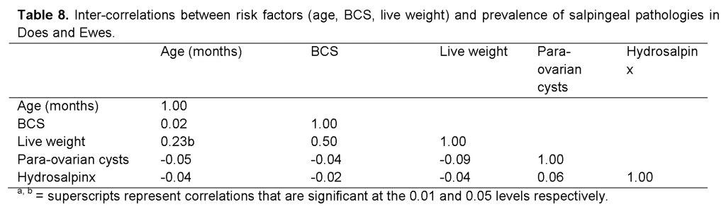 Inter-correlations between risk factors (age, BCS, live weight)