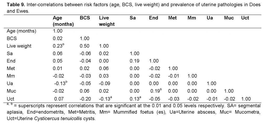 risk factors (age, BCS, live weight) and prevalence of uterine pathologies